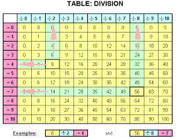 Division Chart Up To 12 Division Chart Tables 1 12 Division Chart Division Math