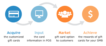 Business Gift Cards With Logo The Surprising Roi Of Small Business Gift Card Programs