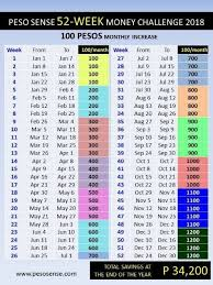 Ipon Challenge Chart Ipon Challenges You Can Try This 2018 Finances