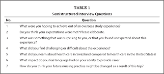 nursing students experiences of health care in swaziland data analysis