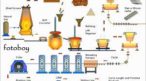 Steel Flow Chart Steel Plant Flow Chart Youtube
