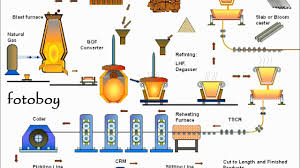 Steel Plant Flow Chart Youtube