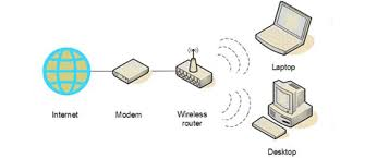 home computing support here is an example of a typical home wireless network setup a laptop and a desktop computer connected to the internet via wireless broadband