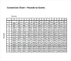 Ounces To Grams Chart Pdf 66 Skillful Chart To Convert Pounds To Kilograms