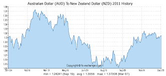 Aud Vs Nzd Chart Australian Dollar Aud To New Zealand Dollar Nzd History