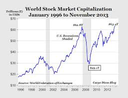 2009 Stock Market Chart One Chart That Shows Just How Much Global Stock Markets Are