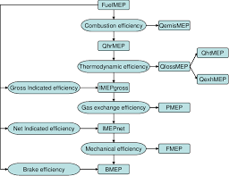 Mean Effective Pressure Mep Flow Chart Download
