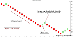 Renko Charts Pdf 10 Types Of Price Charts For Trading Trading Setups Review