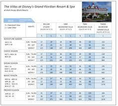 Grand Floridian Dvc Sales