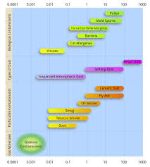 Chart Paper Wikipedia Particulates Wikipedia
