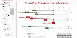 North Carolina Steam Fire Engines By Mike Legeros