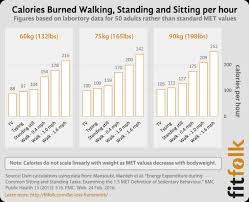 Calories Burned While Walking Chart How Do Calories Burned Standing Vs Sitting Compare