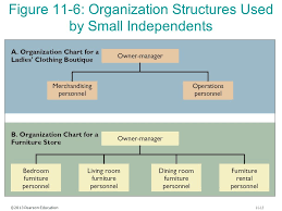 Retail Store Org Chart Organizational Organizational Structure Online Charts
