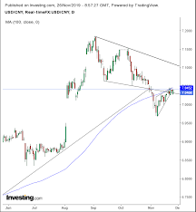 Chart Of The Day Yuan Setting Up For Another Leg Higher As