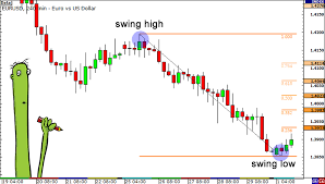 Forex Trading Hours Chart 4 Hour Forex Trading Our Analysts