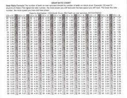 Go Kart Gear Ratio Chart