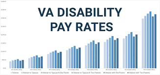 Military Reserve Pay Chart 2017 Va Disability Rates 2019s Updated Pay Chart