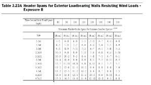 2 X 12 Beam Span Table Westpointnam32 Info