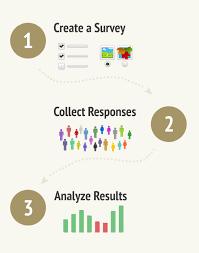 online surveys and their advantages disadvantages blog survio how online survey tool works