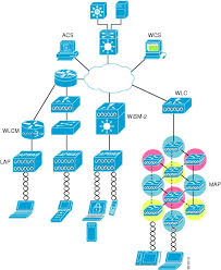 enterprise mobility design guide unified wireless wireless network architecture figure