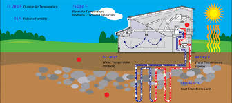 make solar generator life energy twhvac kenton kyschools us geothermalsystemmain