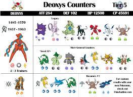 Pokemon Go Deoxys Cp Iv Chart Www Bedowntowndaytona Com