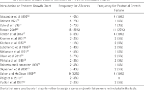 Table 2 From Preterm Infant Growth Velocity Calculations A