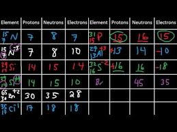 How To Identify The Element Using The Number Of Protons Neutrons And Electrons Atoms Ions