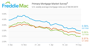 Mortgage Rates Aug 29 2019 Network Mortgage