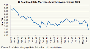 5 Year Mortgage Rate Chart 5 Year Fixed Rate Mortgages Best Mortgage In The World