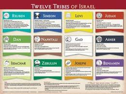 Twelve Tribes Of Israel Laminated Wall Chart