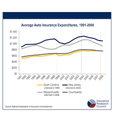 the long term effects of rate regulatory reforms in automobile insurance markets