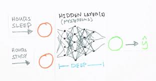mind how to build a neural network part one screenshot taken from this great introductory video which trains a neural network to predict a test score based on hours spent studying and sleeping the