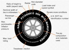 Wheel Rolling Radius Calculation And Reading Tire Spec
