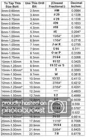 Letter Drill Chart 115 Pcs Drill Hog Letter Number Drill Bit Set Hi Molybdenum
