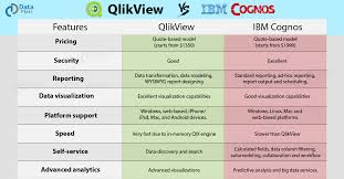 Ibm Cognos Vs Qlikview 15 Major Factors To Finding Your