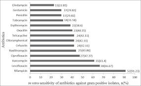 Gram Positive Antibiotics Chart View Image