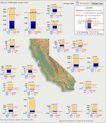 Ca Reservoir Levels Chart Water And Hydrology Resources On The Internet Reservoir
