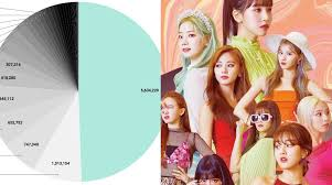 Kpop Chart 2019 Pie Chart Depicts Twice Dominating Album Sales Of 3rd