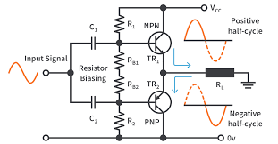 What are the basic classes of power amplifiers?