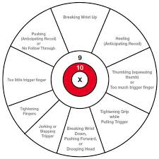 Trigger Finger Placement Chart Pin On Air Rifle Project