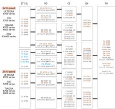 Shimano Compatibility Chart 6600 Cn Hg95 Vs Cn 6701 Shimano 10 Speed Chain Bike Forums