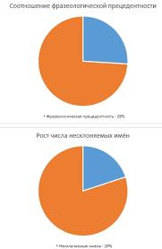 дипломная работа Современная русскоязычная пресса Соединённых  дипломная работа Современная русскоязычная пресса Соединённых Штатов диплом