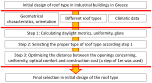Evaluation Design And Methodology Buildings Free Full Text Evaluation Of Different Roof