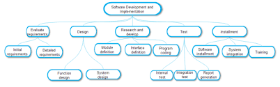 Free Work Breakdown Structure Templates