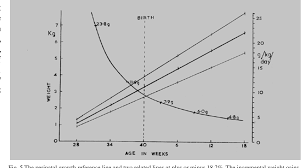 Antenatal Growth Chart Centile Lines A Perinatal Growth Chart For International Reference