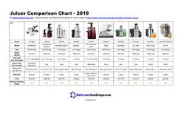 Juice Extractor Comparison Chart Juicer Comparison Chart 2019 By Relevant Rankings Issuu