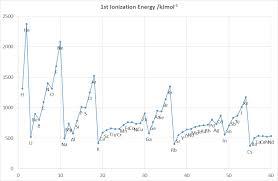 CHEM1902 Periodic Trends