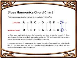 Harmonica To Guitar Key Chart How To Play Blues Harmonica Chord Conversion Chart Daze Of