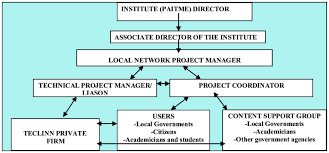 Organizational Chart And Communication Patterns For The